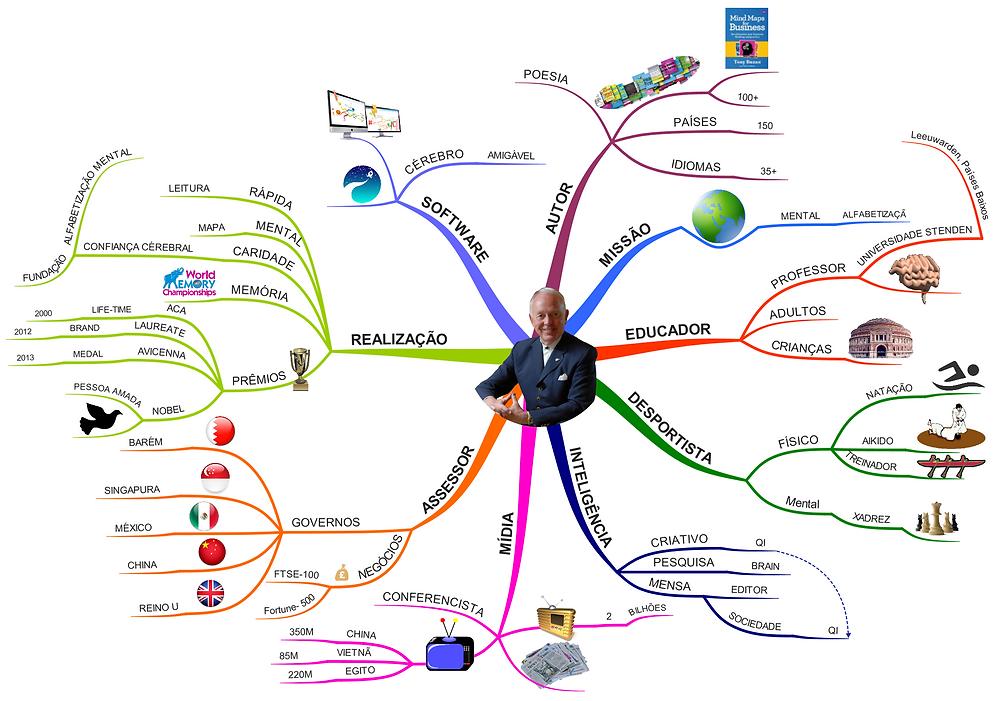 Currículo representado em Mind Map.