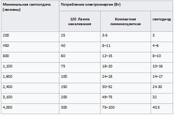 Таблица светоотдачи