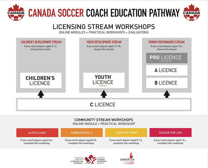 20190115_Coach_Education_Pathway (1).jpg
