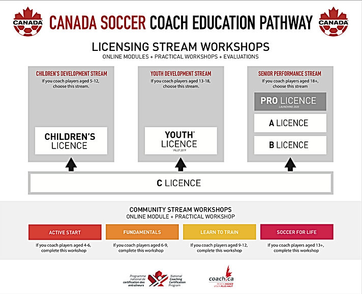 20190115_Coach_Education_Pathway (1).jpg