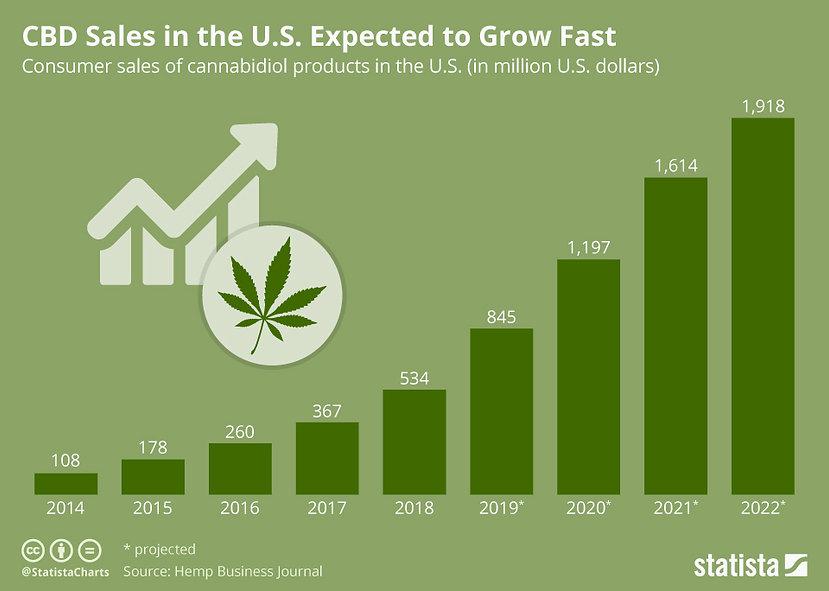 chartoftheday_17550_projected_growth_cbd