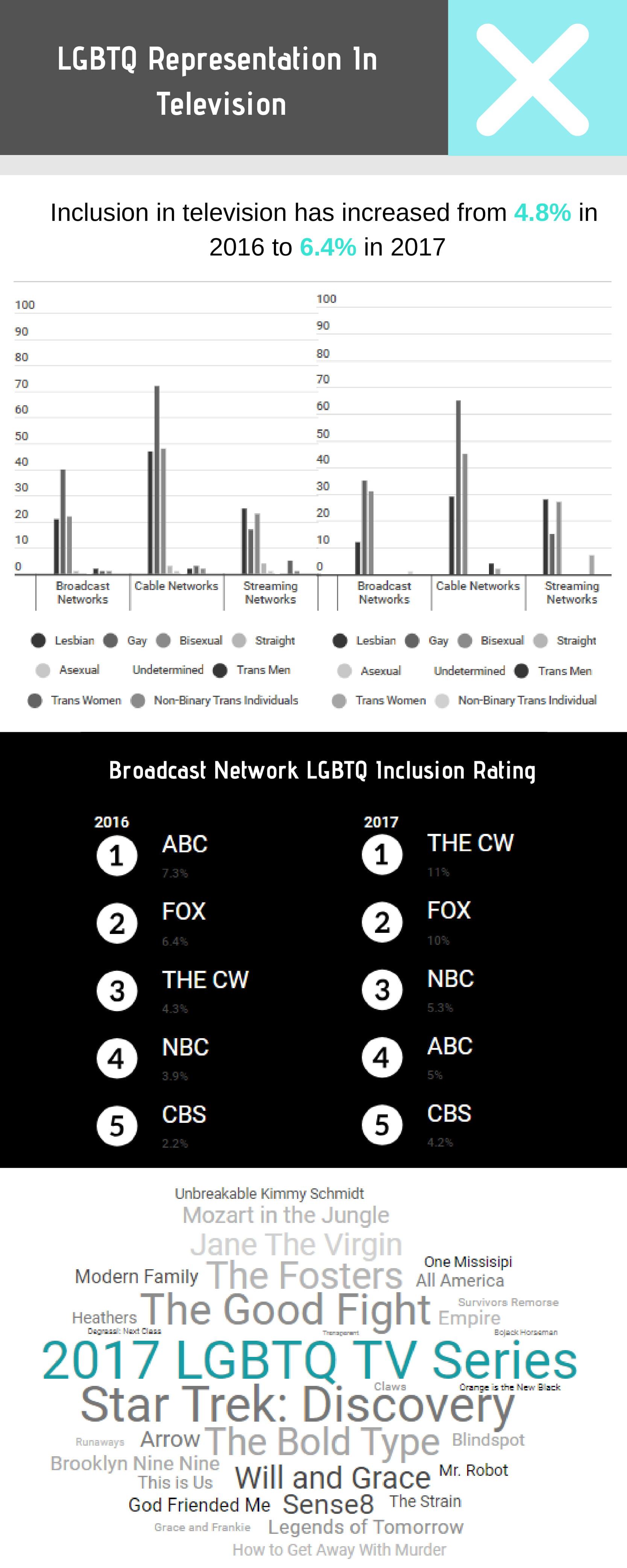 LGBTQ Representation In Film  and Televi