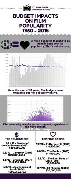 Budget impact on film popularity By Dyla