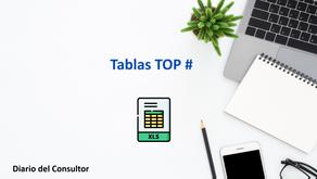 Aprende Excel - ¿Cómo hacer tablas TOP para resúmenes ejecutivos?