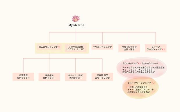 Web myrrh_scheme.png