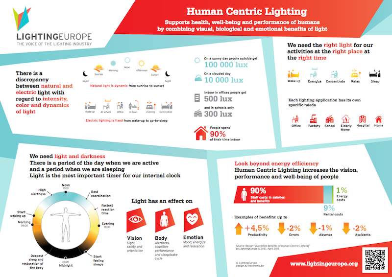 Human Centric Lighting support health, well-being and performance. Thus, looking beyond energy efficiency, and invest in human capital.