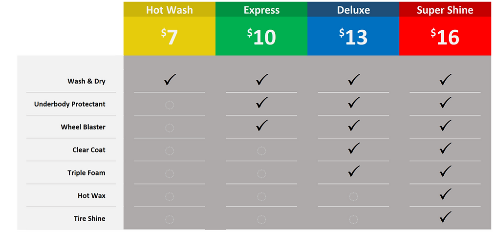 One Time Wash Comp Table.png