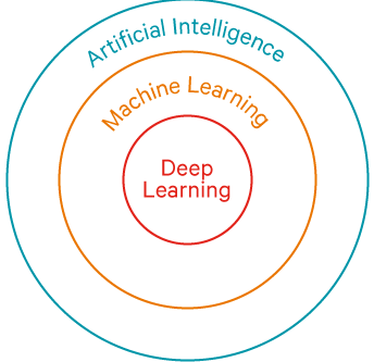 Will Machine Learning disrupt soon Capital Markets? Definitely YES