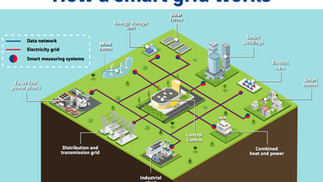 How a Smart Grid works