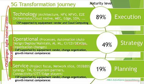 Automation and 5G journey.PNG