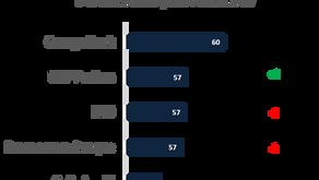 Proposition Digitale des banques de détail en France (Expérience client - Volet 1)