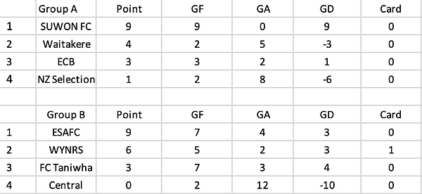 WWC-PoolResults.png