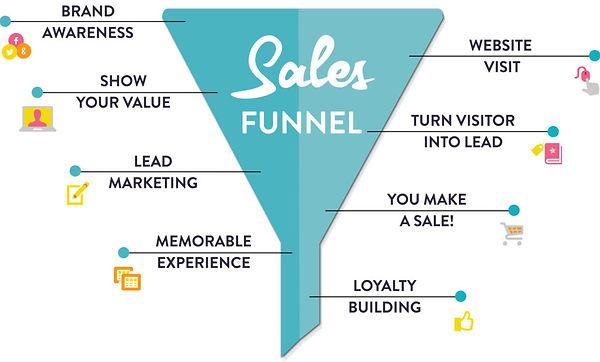 Sales-Funnel-Working.jpg
