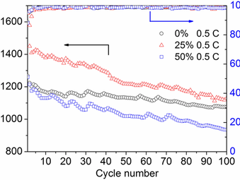 Improving lithium‐sulfur battery performance with lignin reinforced MWCNT protection layer