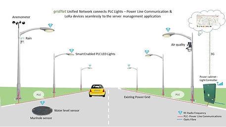 gridNET Smart City IOT Street Lighting.jpg