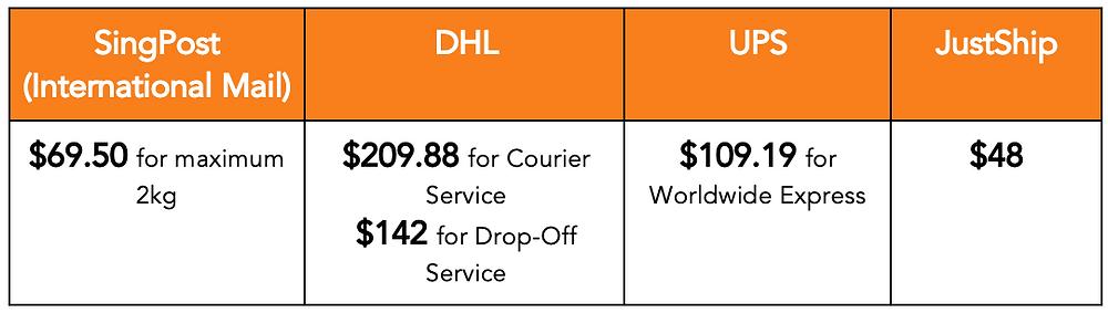 SingPost Price, singpost parcel rates, singpost rates, singpost shipping rates
