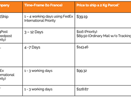 Cheapest Shipping to France (Singapore, Updated 2020)