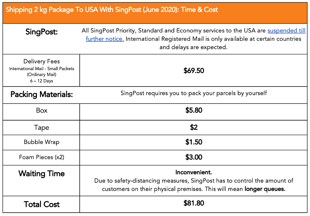 singpost, singpost rates, singpost parcel rates, singpost shipping rates