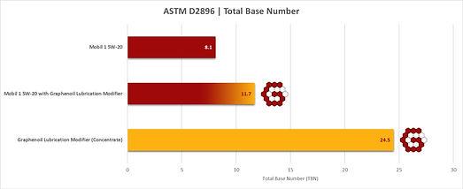 Graphenoil ASTM D2896