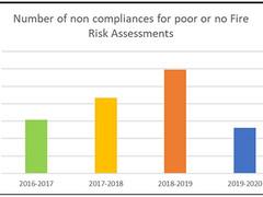 Latest Fire Risk Assessment Statistics