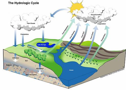 Hydrologic-Cycle1-1024x737.jpg