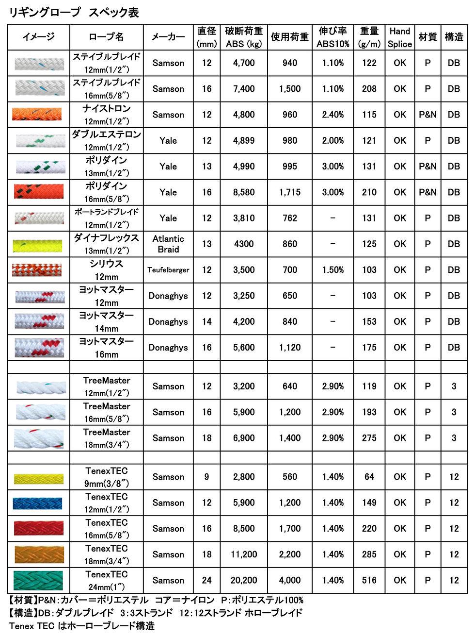 リギングロープスペック表.jpg