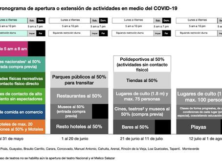 Reaperturas o extensiones de actividdes por COVID-19