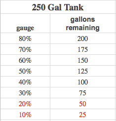 Gallons remaining in your 250-gallon propane tank