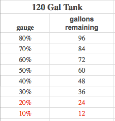 Gallons remaining in your 120-gallon propane tank