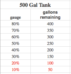 Gallons remaining in your 500-gallon propane tank