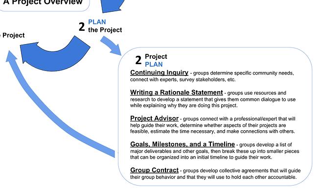 PLAN framework.png