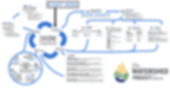 PBL - A Project Overview Diagram.png