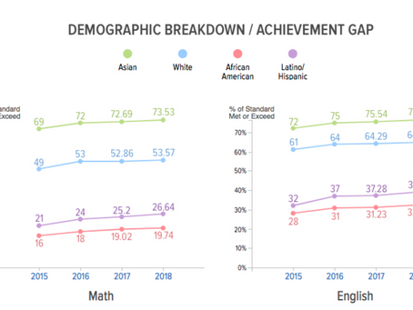 EQUITY & MATHEMATICS ACHIEVEMENT: ARE YOU AWARE OF THE TREND?