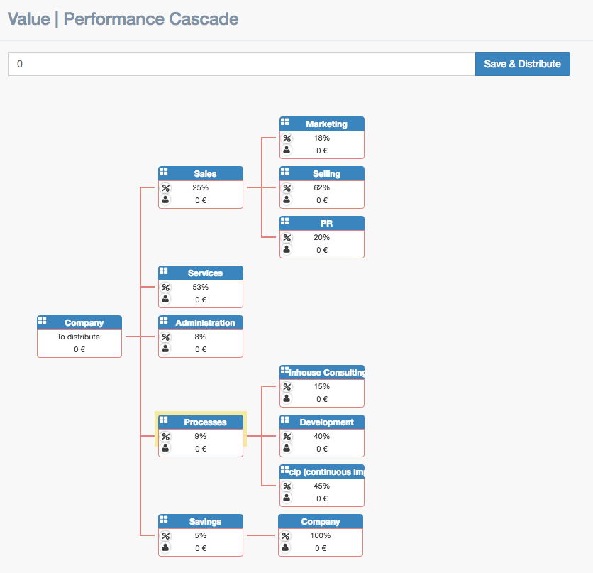Example of the value performance cascade showing different trees of different main activities