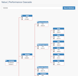 Example of the value performance cascade showing different branches of the tree ending with employees names and incomes