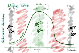 """The picture shows a gaussian bell. In the middle it says """"80 to 90%"""" Mediokristan"""". On the extremes it says """"97% or higher/lower Extremistan"""". Mediokristan is colored green. Extremistan black. And the space in between red."""