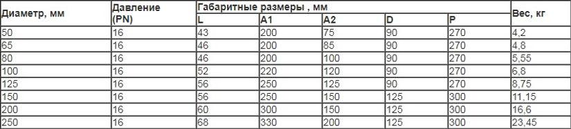 Затвор Дженебре таблица.jpg