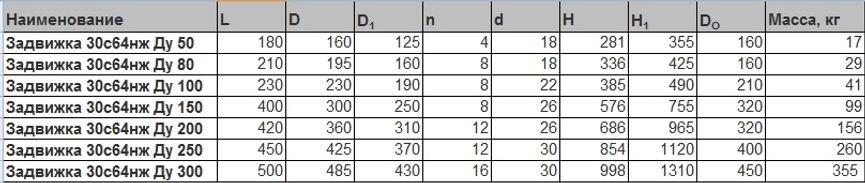30с64нж таблица.jpg