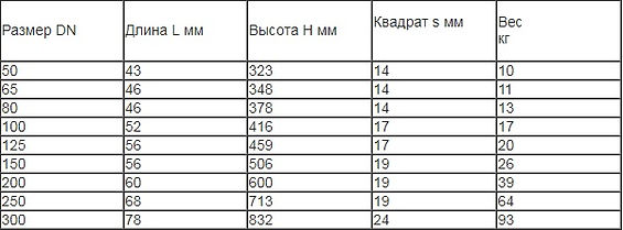 Затвор Шиб Эрхард таблица.jpg
