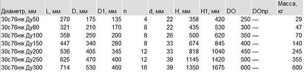 30с76нж таблица.jpg
