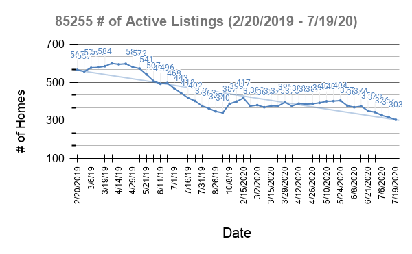 Graph of 85255 active homes on the market.