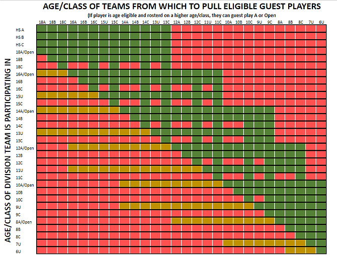 Guest Player Chart.png