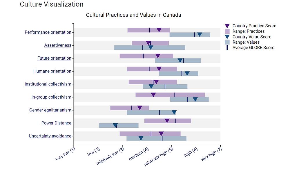 Analyse GLOBE du Canada
