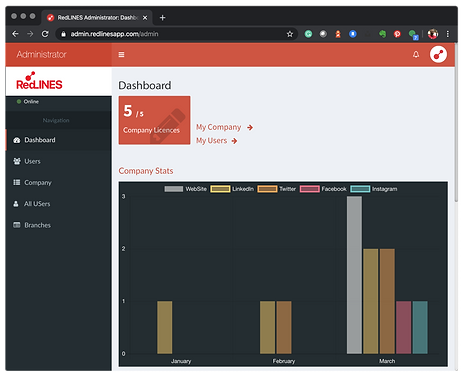RedLINES Dashboard