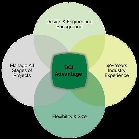 DCI Advantage