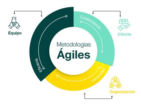 Metodologías Ágiles en desarrollo de software