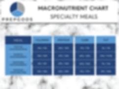 PREPGODS  Macro Chart.png