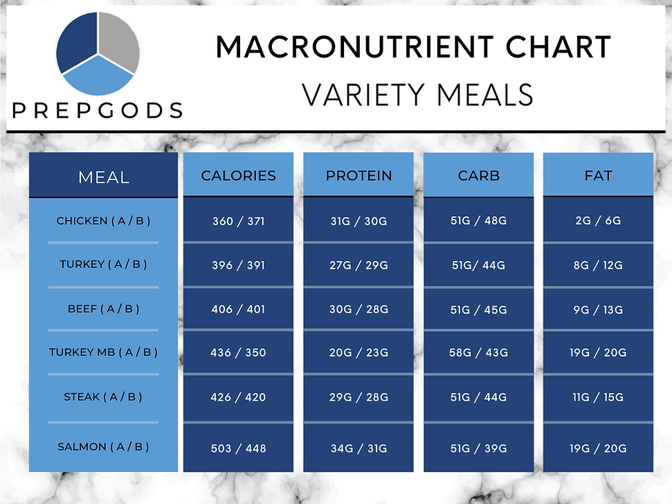 Copy of PREPGODS Macros - Variety