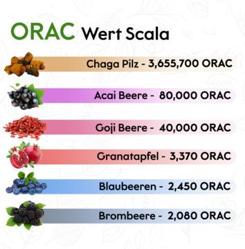 ORAC Wert.png