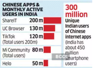 Monthly active users of Chinese Apps